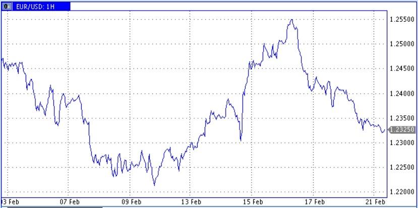 Нефть вновь проявила склонность к снижению, но в основном за счет укрепления доллара