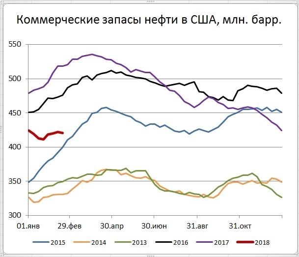 Запасы нефти в США (-1,6)mb, добыча (-1) tb/d
