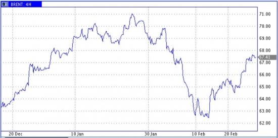 Отскок нефтяных цен выдыхается