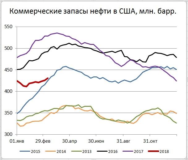Запасы нефти в США (+5,0)mb, добыча (+12) tb/d