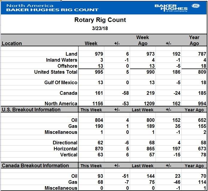 Число активных буровых на нефть в США за неделю выросло еще на 4 шт., а в Канаде продолжился сезонный провал