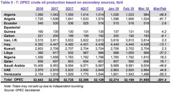 ОПЕК в марте снизило добычу нефти на 201,4 тб/д