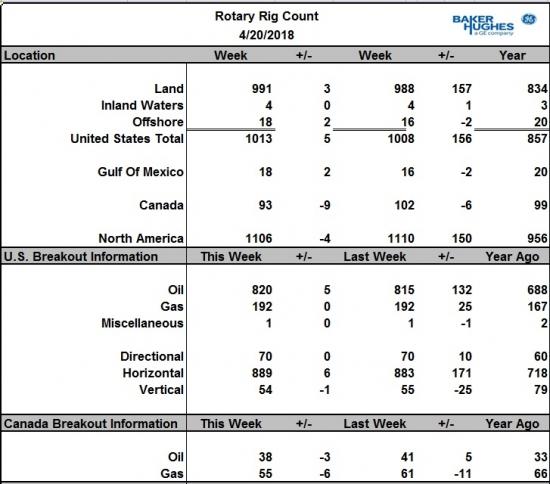 Число активных буровых на нефть в США за неделю выросло на 5 шт.