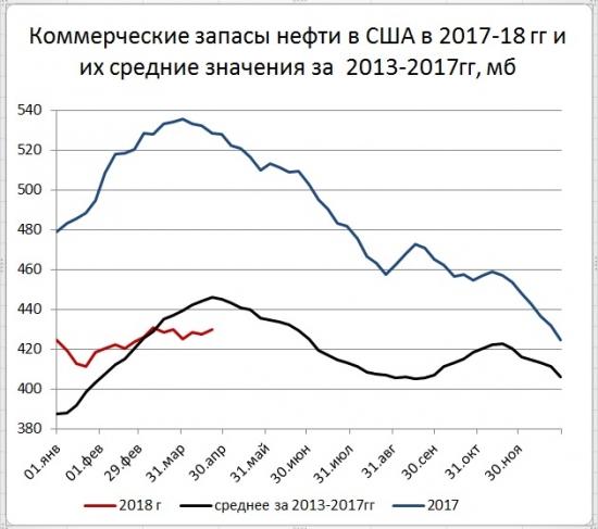 Запасы нефти в США (+2,2)mb, добыча (+46) tb/d