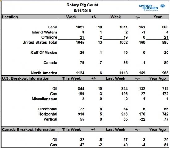 Количество буровых на нефть в США +10 шт. в Канаде (-5шт.) Подновим заброшенные графики.
