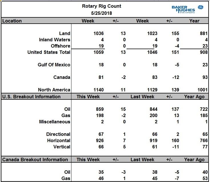 Число буровых в США на нефть резко выросло