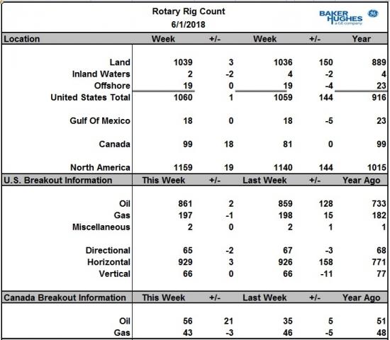 Число буровых в США на нефть подросло на 2 шт.