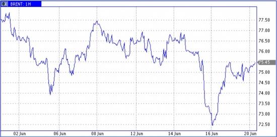 На рынке нефти последние штрихи перед решающими событиями.