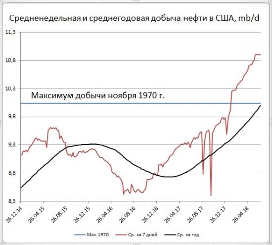 Запасы нефти в США: -12,6 мб, добыча: +0 тб/д