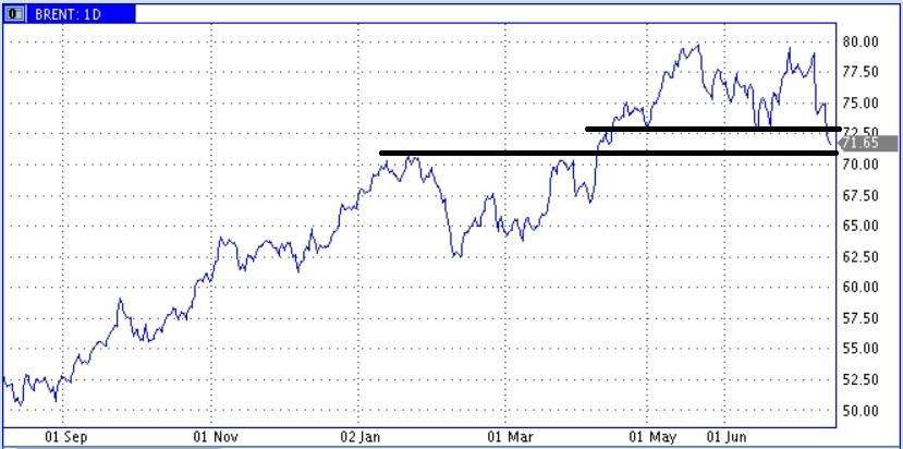 Провал цен нефти продолжается