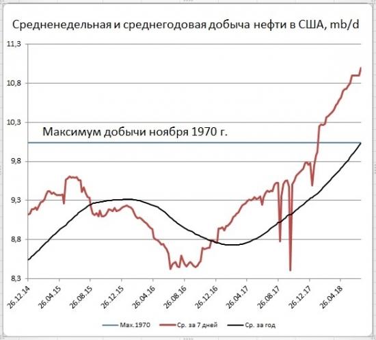Запасы нефти в США: +5,8 мб, добыча: +100 тб/д