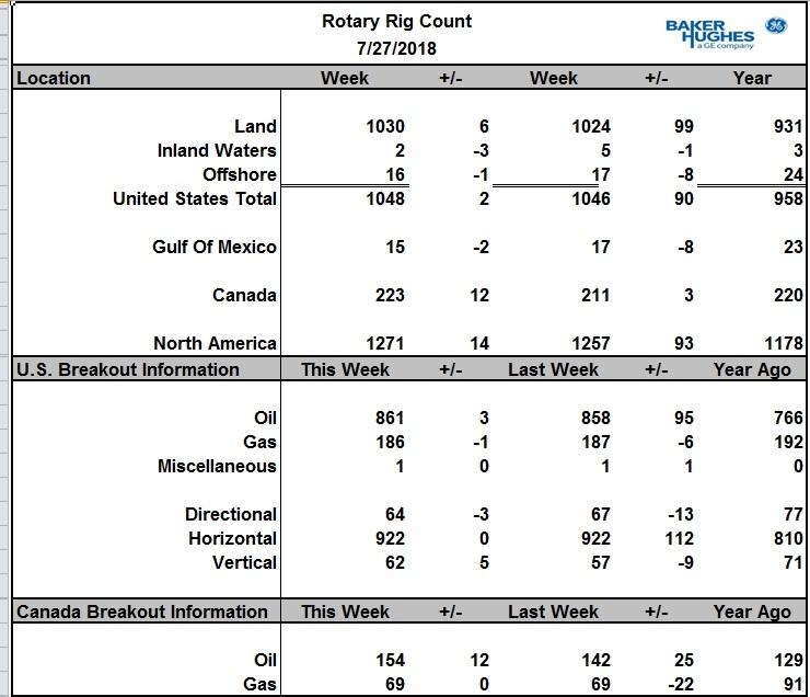 Число буровых на нефть в США выросло на 3 шт. в Канаде – на 12 шт.