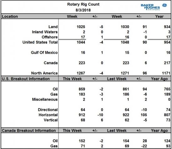 Число буровых на нефть в США снизилось на 2 шт. в Канаде тоже - 2 шт.
