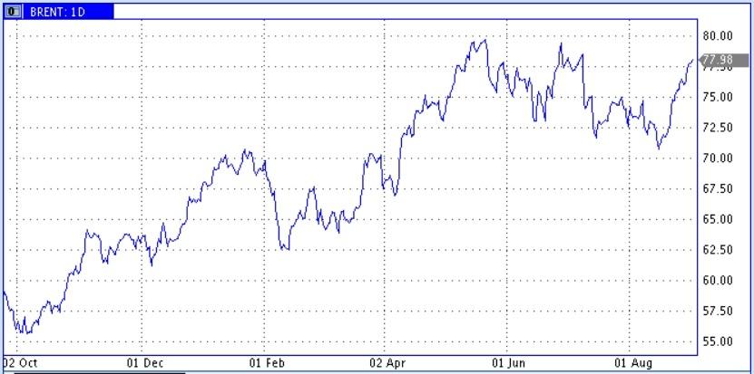 Цены нефти упорно приближаются к максимумам мая