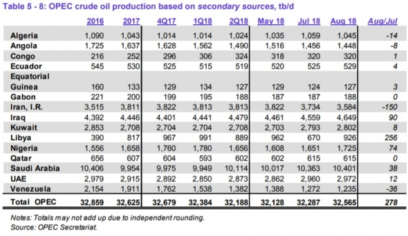Добыча нефти странами ОПЕК в августе прибавила 278 тб/д