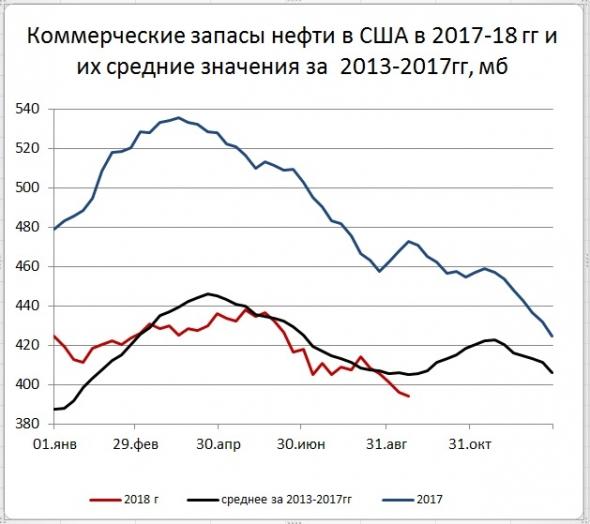 Запасы нефти в США: -2,1 мб, добыча: +100 тб/д