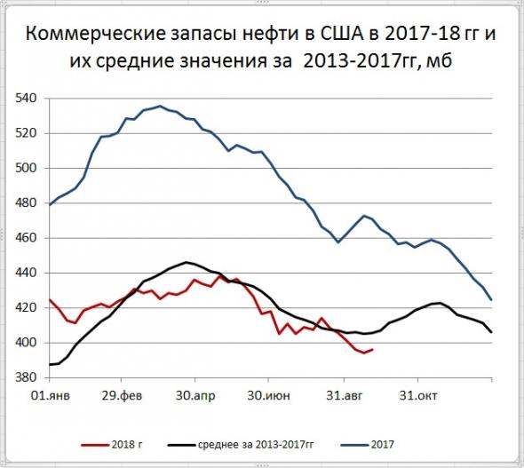 Запасы нефти в США: +1,9 мб, добыча: +100 тб/д
