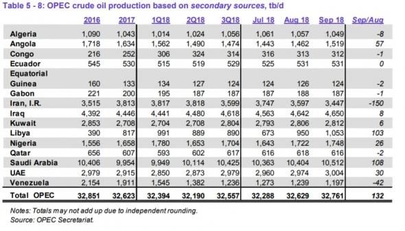 Страны ОПЕК в сентябре нарастили добычу на 132 тб/д