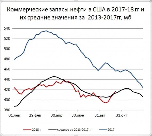 Запасы нефти в США: +6,5 Mб, добыча: -300 тб/д