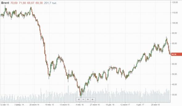 МЭА прогнозирует снижение добычи нефти в России и рост в США