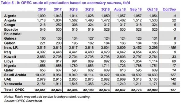Страны ОПЕК в октябре нарастили добычу на 127 тб/д, но намеревается в будущем и далее стабилизировать цены.