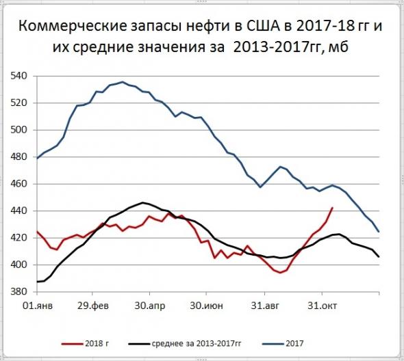 Запасы нефти в США: +10,3 Mб, добыча: +100 тб/д