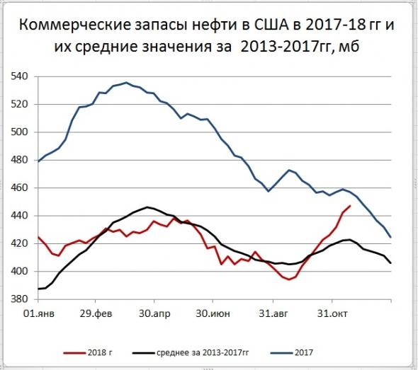 Запасы нефти в США: +4,9 Mб, добыча: +0 тб/д