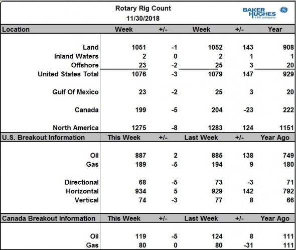 Число активных буровых на нефть в США за неделю выросло на 2 шт., в Канаде снизилось на 5 шт.