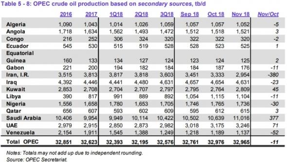 Страны ОПЕК в ноябре снизили добычу на 11 тб/д против октября