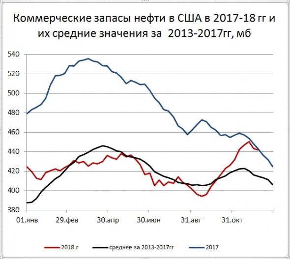 Запасы нефти в США: -1,2 Mб, добыча: -100 тб/д