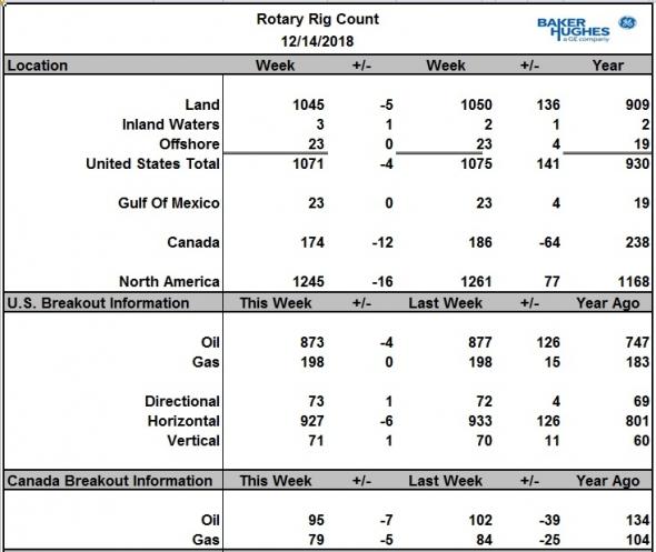 Число активных буровых на нефть в США за неделю снизилось на 4 шт., а в Канаде на 7 шт.