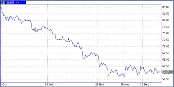 Ожидания среднесрочного роста цены нефти пока не находят реализации