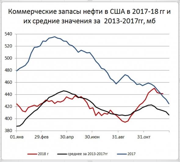 Запасы нефти в США: -0,5 Mб, добыча: +0 тб/д