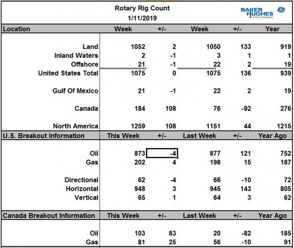 Число буровых на нефть в США за неделю снизилось на 4 шт., в Канаде – возвращение с праздников: +83 шт.