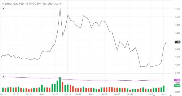 Цены нефти развивают неторопливую нисходящую коррекцию.