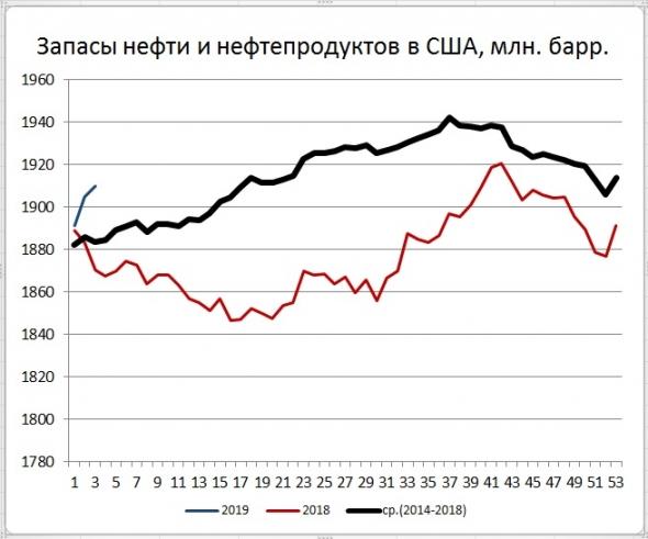 Запасы нефти в США: -2,7 Mб, добыча: +200 тб/д