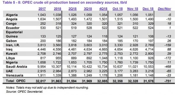 Нефть. О текущем и будущем