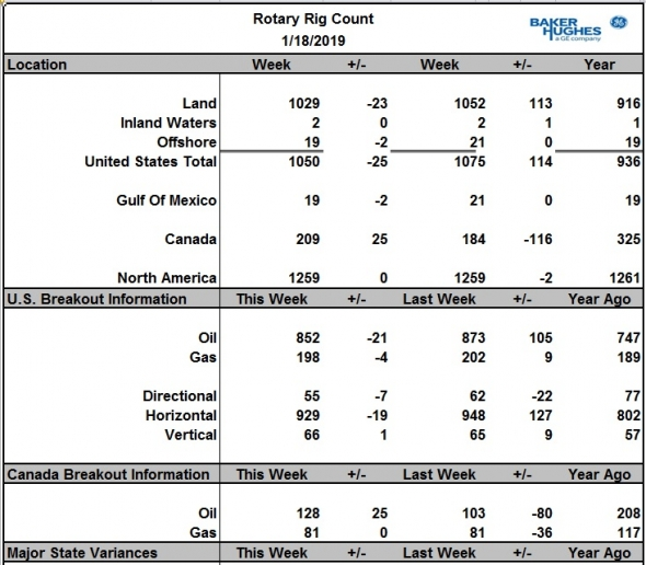 Число буровых на нефть в США за неделю провалилось на 21 шт., В Канаде -продолжается сезонное восстановление