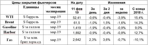 Небольшое снижение цен нефти в рамках бокового коридора.