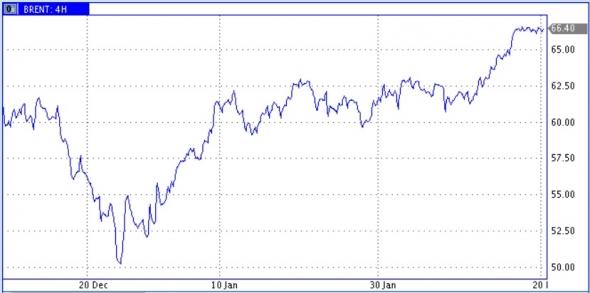Водоворот событий и ожиданий предоставил ценам нефти небольшую паузу