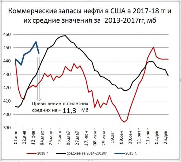 Запасы нефти в США: -8,6 Mб, добыча: +100 тб/д