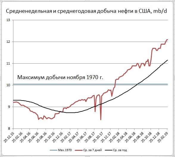 Запасы нефти в США: +7,1 Mб, добыча: +0 тб/д
