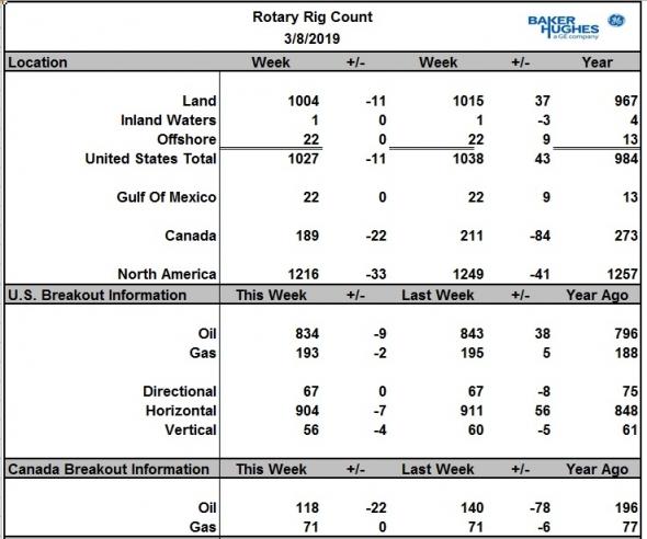 Число буровых на нефть в США снизилось на 9 шт., в Канаде -22 шт.