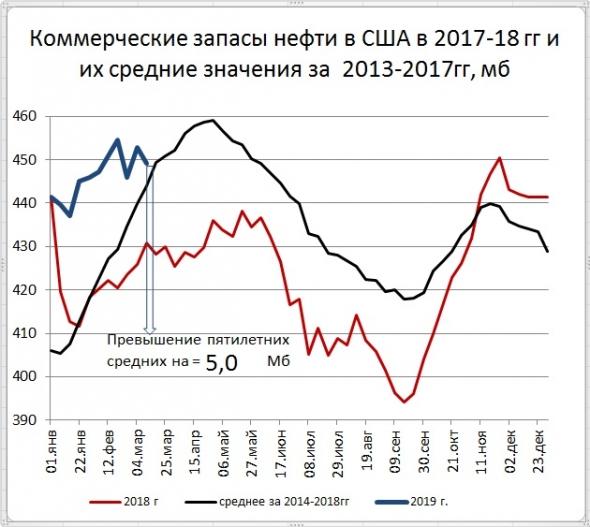 Запасы нефти в США: -3,9 Mб, добыча: -100 тб/д