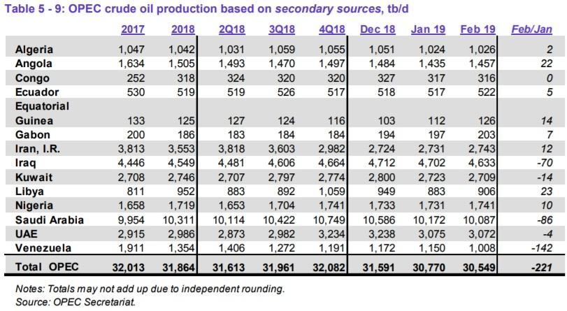 Добыча нефти странами ОПЕК, млн. барр. в день