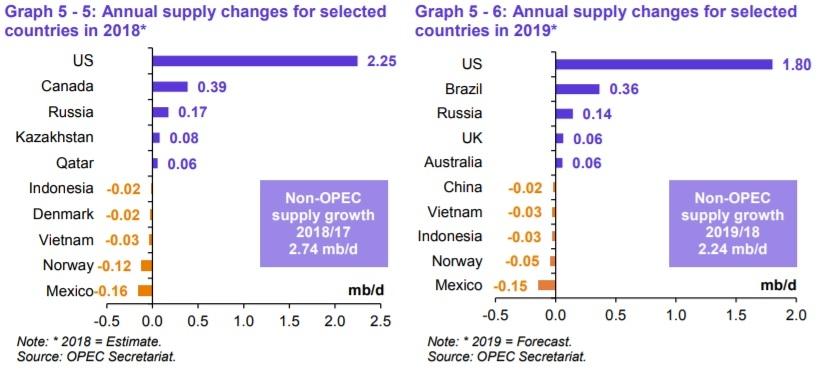 Рост добычи нефти в странах не входящих в состав ОПЕК в 2018-2019 годах