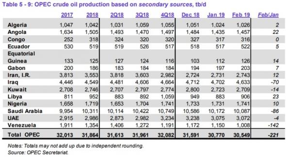 Ежемесячник от ОПЕК закрепил снижение добычи еще на 0,221 Мб/д