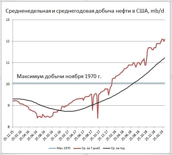 Запасы нефти в США: -9,6 Mб, добыча: +100 тб/д
