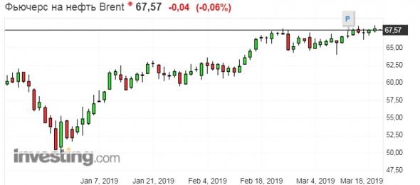 Цены нефти продолжают ощущать давление в северном направлении