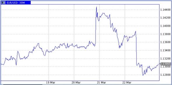Цены нефти грозят снижением, несмотря на старания ОПЕК+ и смену политики ФРС